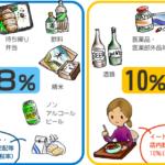 "<span class=""title"">軽減税率の疑問</span>"